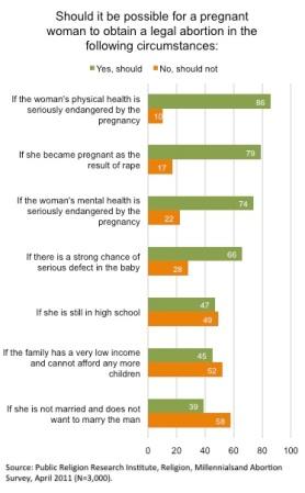 Abortion Beliefs